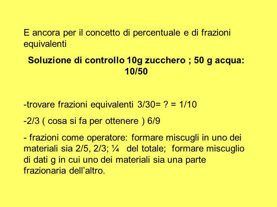 E ancora per il concetto di percentuale e di frazioni equivalenti Soluzione di controllo 10g zucchero ; 50 g acqua: 10/50 -trovare frazioni equivalent