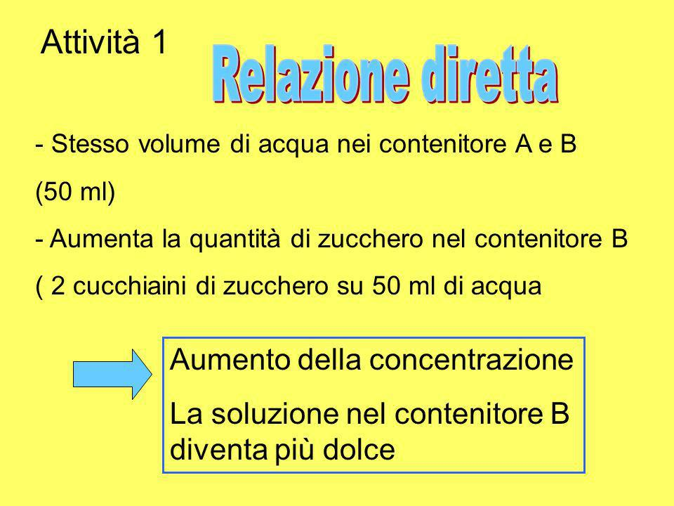 Alcune varianti per le classi del secondo periodo della scuola primaria IV e V - Utilizzare unità di misura convenzionali anche per la quantità di zucchero (mg) - Rappresentazione delle attività con le frazioni: Numeratore: quantità di zucchero (mg) Denominatore: volume dacqua (ml) -Operare con le frazioni