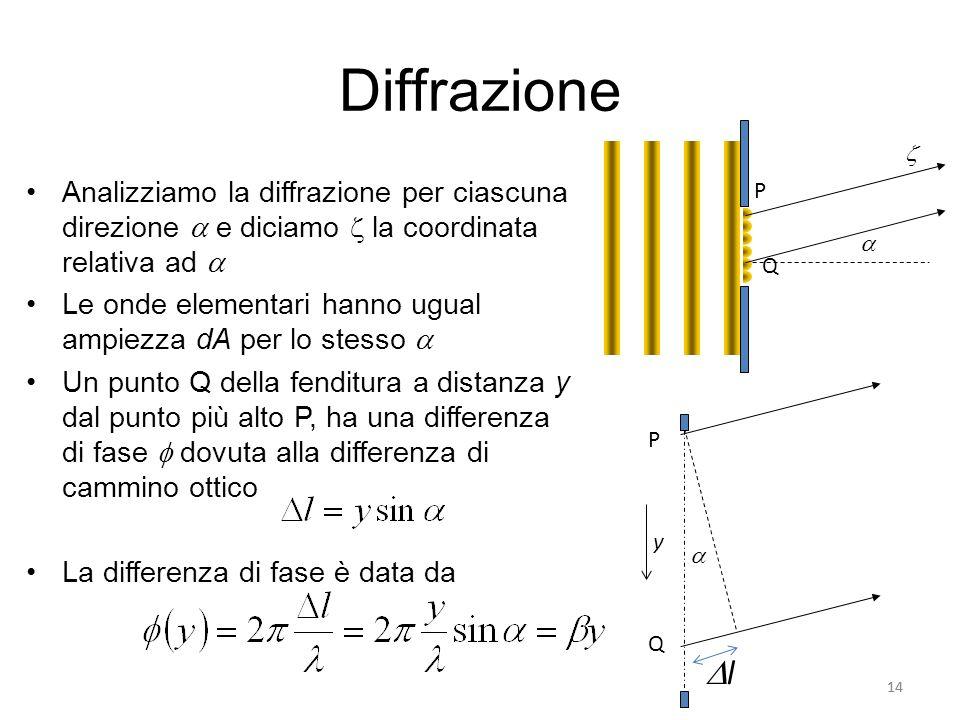 Diffrazione Analizziamo la diffrazione per ciascuna direzione e diciamo la coordinata relativa ad Le onde elementari hanno ugual ampiezza dA per lo st