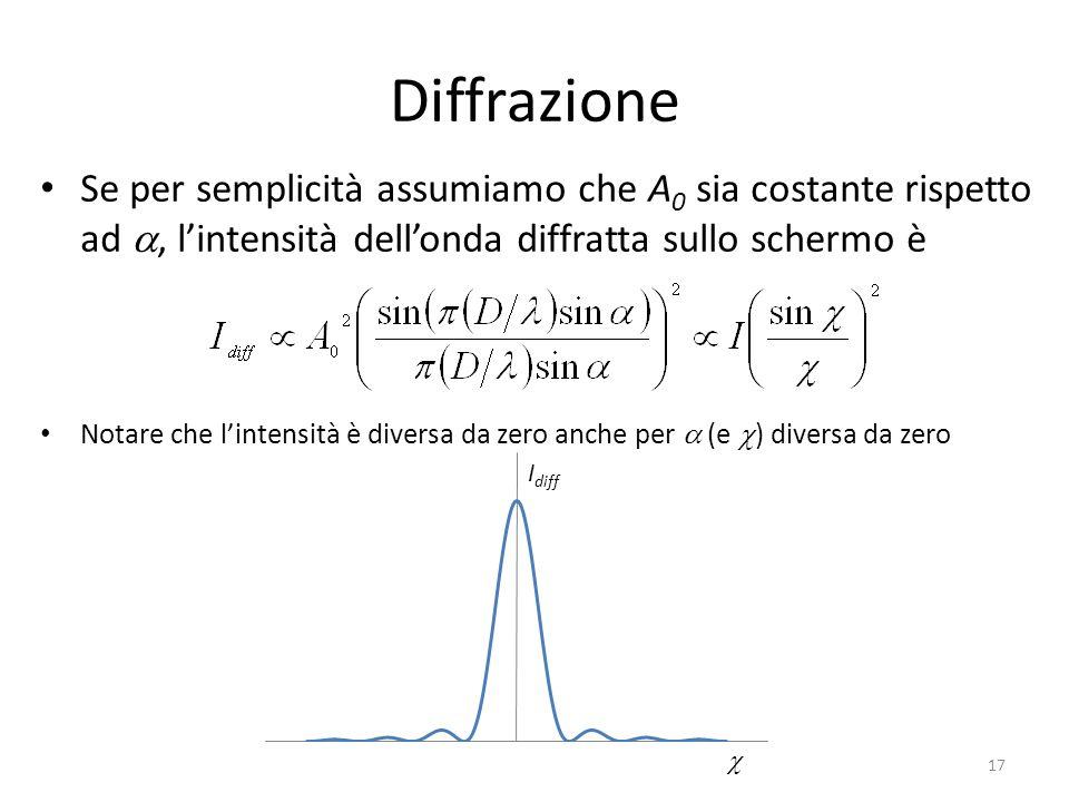 I diff Diffrazione Se per semplicità assumiamo che A 0 sia costante rispetto ad, lintensità dellonda diffratta sullo schermo è Notare che lintensità è