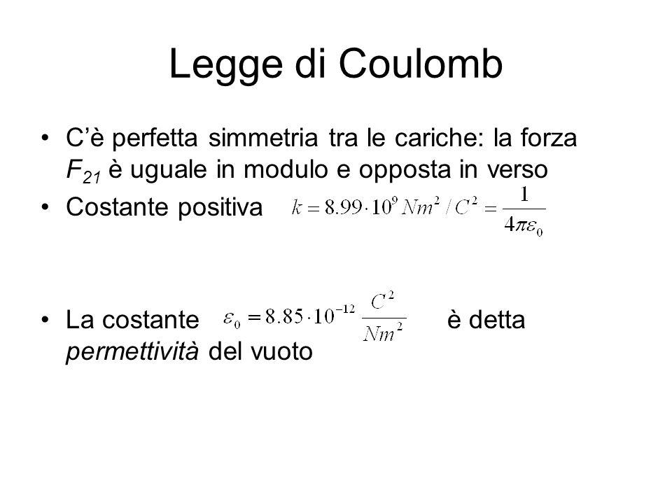 Legge di Coulomb Cè perfetta simmetria tra le cariche: la forza F 21 è uguale in modulo e opposta in verso Costante positiva La costante è detta perme