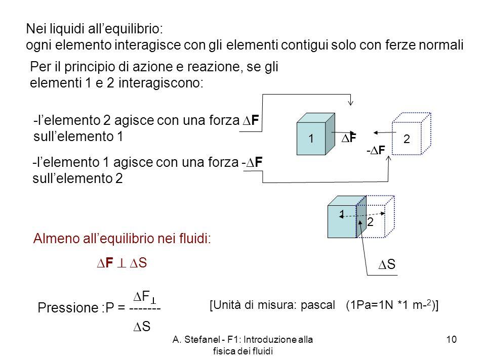 A. Stefanel - F1: Introduzione alla fisica dei fluidi 10 1 2 Per il principio di azione e reazione, se gli elementi 1 e 2 interagiscono: 1 2 Nei liqui