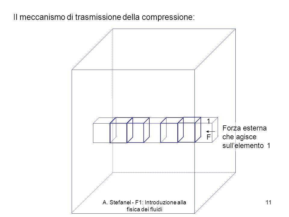 A. Stefanel - F1: Introduzione alla fisica dei fluidi 11 Il meccanismo di trasmissione della compressione: Forza esterna che agisce sullelemento 1 1 F