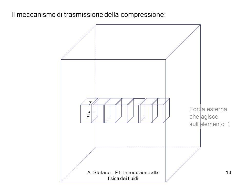 A. Stefanel - F1: Introduzione alla fisica dei fluidi 14 Il meccanismo di trasmissione della compressione: Forza esterna che agisce sullelemento 1 7 F