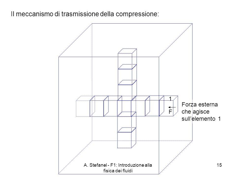 A. Stefanel - F1: Introduzione alla fisica dei fluidi 15 Il meccanismo di trasmissione della compressione: Forza esterna che agisce sullelemento 1 1 F