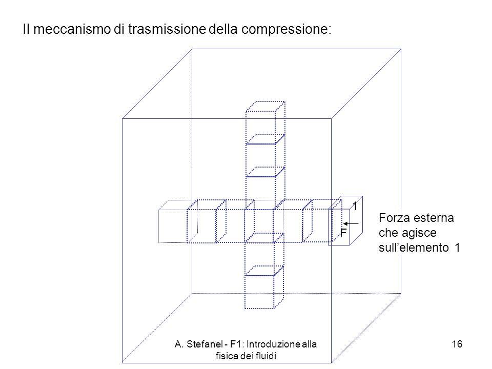 A. Stefanel - F1: Introduzione alla fisica dei fluidi 16 Il meccanismo di trasmissione della compressione: Forza esterna che agisce sullelemento 1 1 F