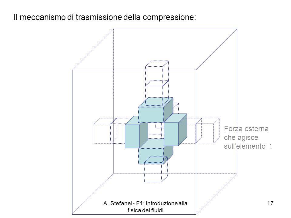 A. Stefanel - F1: Introduzione alla fisica dei fluidi 17 Il meccanismo di trasmissione della compressione: Forza esterna che agisce sullelemento 1