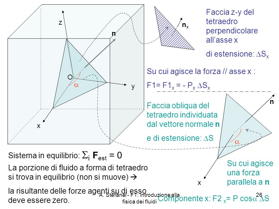 A. Stefanel - F1: Introduzione alla fisica dei fluidi 26 n x y z Sistema in equilibrio: i F est = 0 O La porzione di fluido a forma di tetraedro si tr