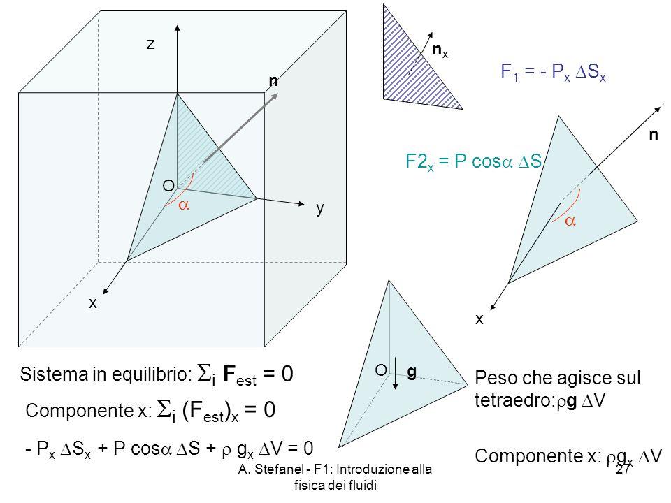 A. Stefanel - F1: Introduzione alla fisica dei fluidi 27 n x y z Sistema in equilibrio: i F est = 0 O nxnx F2 x = P cos S x n F 1 = - P x S x O g Peso