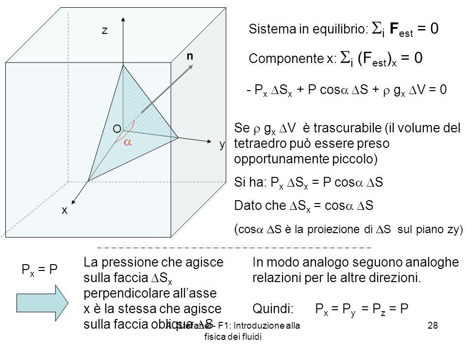 A. Stefanel - F1: Introduzione alla fisica dei fluidi 28 n x y z Sistema in equilibrio: i F est = 0 O - P x S x + P cos S + g x V = 0 Componente x: i