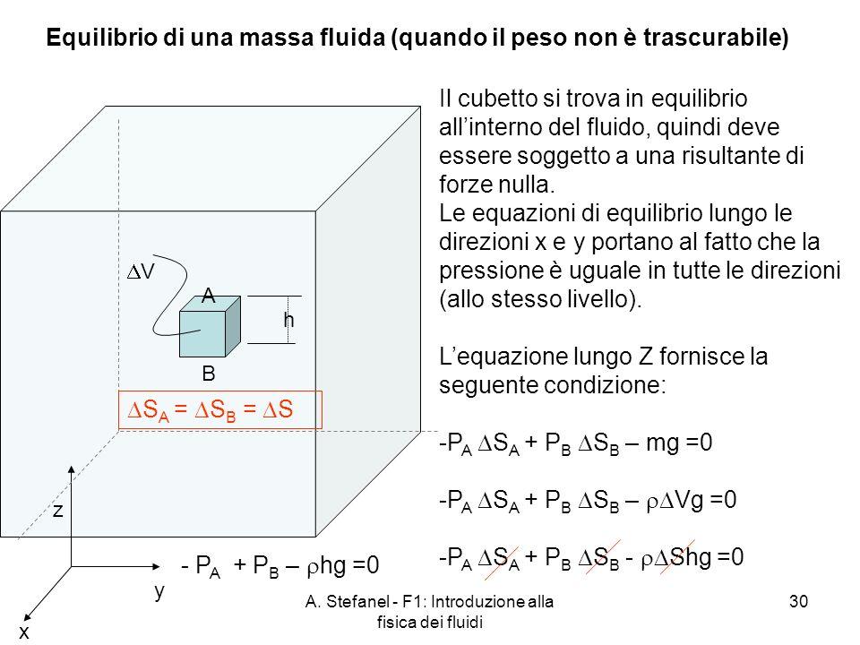 A. Stefanel - F1: Introduzione alla fisica dei fluidi 30 x y z Il cubetto si trova in equilibrio allinterno del fluido, quindi deve essere soggetto a