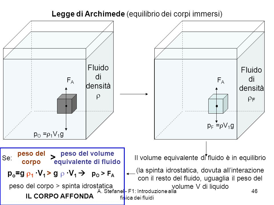 A. Stefanel - F1: Introduzione alla fisica dei fluidi 46 Legge di Archimede (equilibrio dei corpi immersi) Fluido di densità Fluido di densità F Il vo