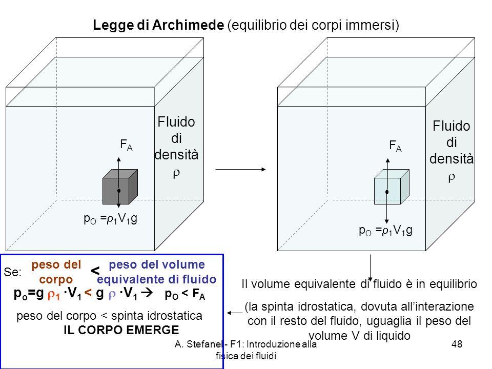 A. Stefanel - F1: Introduzione alla fisica dei fluidi 48 Legge di Archimede (equilibrio dei corpi immersi) Fluido di densità Il volume equivalente di