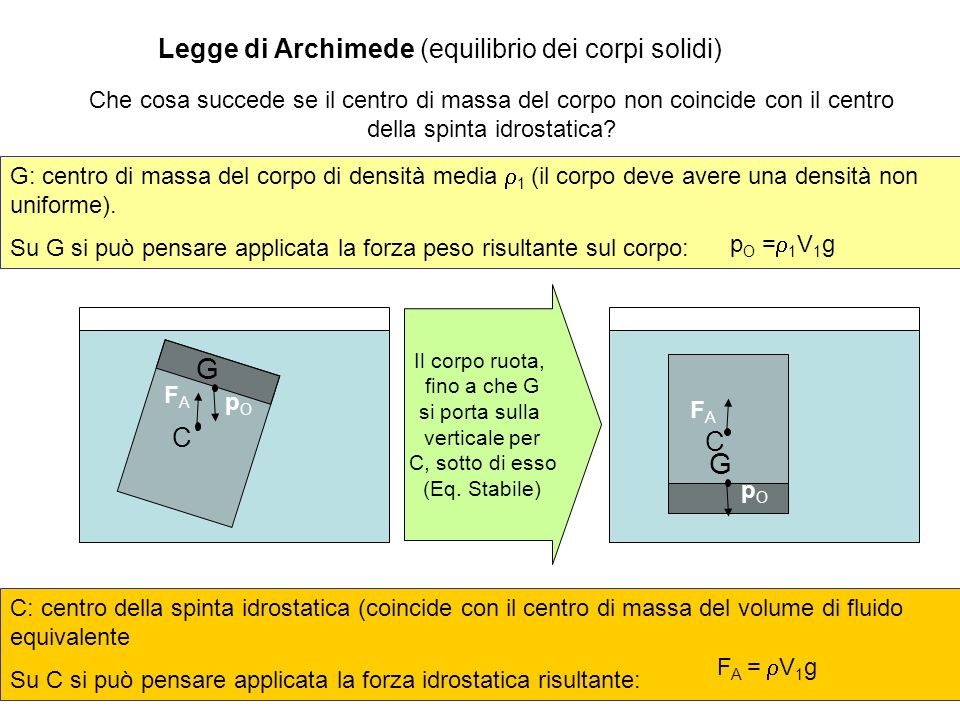 A. Stefanel - F1: Introduzione alla fisica dei fluidi 54 Legge di Archimede (equilibrio dei corpi solidi) Che cosa succede se il centro di massa del c