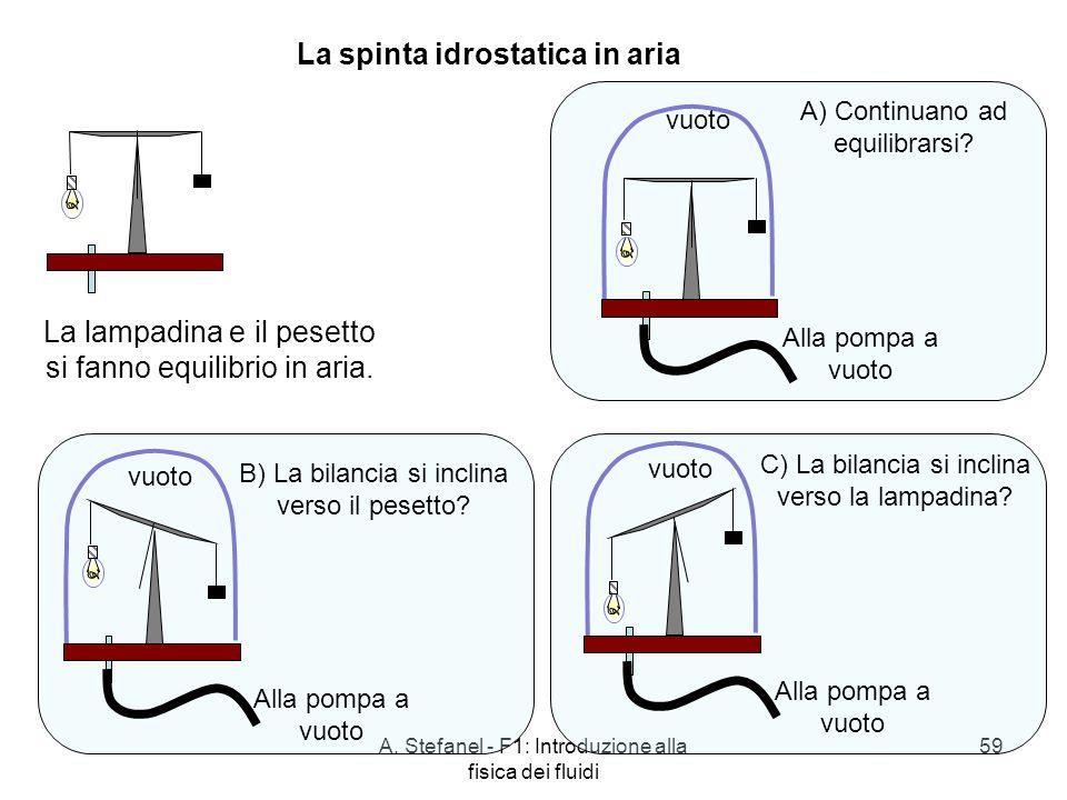 A. Stefanel - F1: Introduzione alla fisica dei fluidi 59 La spinta idrostatica in aria La lampadina e il pesetto si fanno equilibrio in aria. vuoto Al