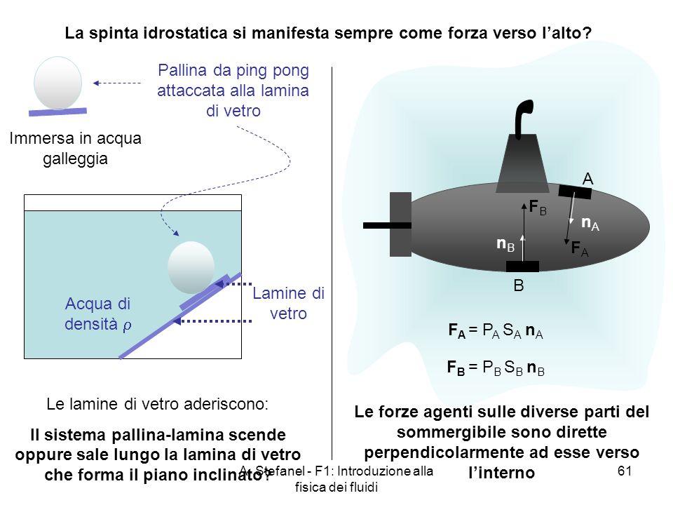 A. Stefanel - F1: Introduzione alla fisica dei fluidi 61 La spinta idrostatica si manifesta sempre come forza verso lalto? A B nAnA nBnB F A = P A S A