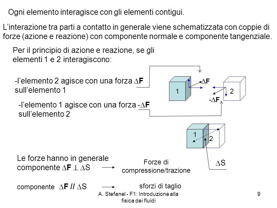 A. Stefanel - F1: Introduzione alla fisica dei fluidi 9 1 2 Per il principio di azione e reazione, se gli elementi 1 e 2 interagiscono: 1 2 Ogni eleme