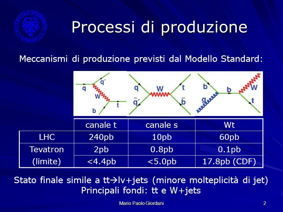 Mario Paolo Giordani 2 Processi di produzione Meccanismi di produzione previsti dal Modello Standard: canale tcanale sWt LHC240pb10pb60pb Tevatron2pb0