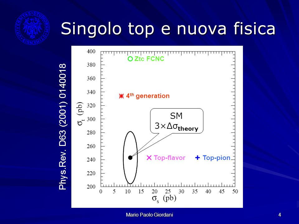 Mario Paolo Giordani 4 Singolo top e nuova fisica Phys.Rev. D63 (2001) 0140018 Ztc FCNC 4 th generation Top-flavorTop-pion SM 3×Δσ theory