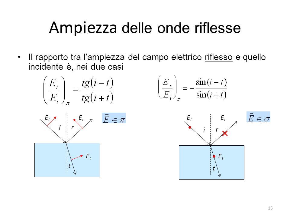 Ampiezza delle onde riflesse Il rapporto tra lampiezza del campo elettrico riflesso e quello incidente è, nei due casi i r t EiEi ErEr EtEt i r t EiEi