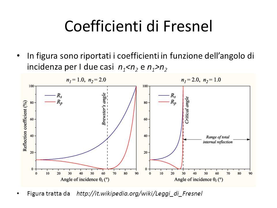 Coefficienti di Fresnel In figura sono riportati i coefficienti in funzione dellangolo di incidenza per I due casi n 1 n 2 Figura tratta da http://it.