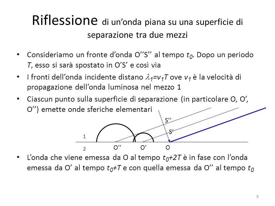 Riflessione di unonda piana su una superficie di separazione tra due mezzi Linviluppo di queste onde sferiche è un fronte dellonda piana riflessa I fronti dellonda riflessa distano anchessi =v 1 T Quindi OR=OS= da cui segue luguaglianza degli angoli 6 OOO 1 2 i r R R S S 6