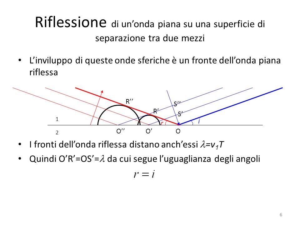 Riflessione di unonda piana su una superficie di separazione tra due mezzi Linviluppo di queste onde sferiche è un fronte dellonda piana riflessa I fr