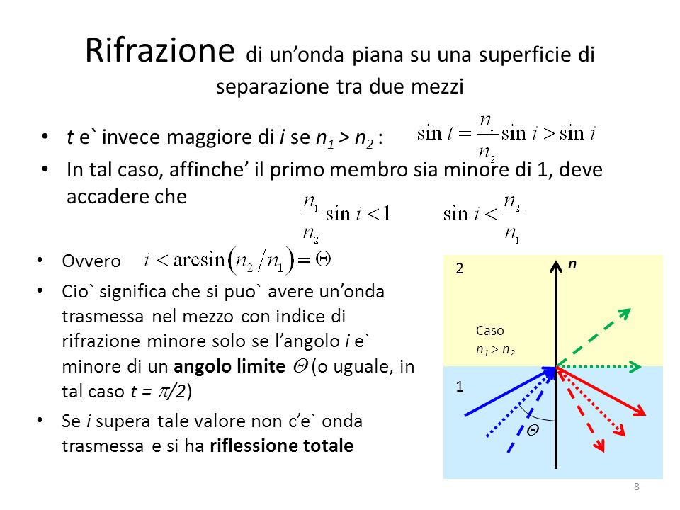 Rifrazione di unonda piana su una superficie di separazione tra due mezzi t e` invece maggiore di i se n 1 > n 2 : In tal caso, affinche il primo membro sia minore di 1, deve accadere che 8 Ovvero Cio` significa che si puo` avere unonda trasmessa nel mezzo con indice di rifrazione minore solo se langolo i e` minore di un angolo limite (o uguale, in tal caso t = /2) Se i supera tale valore non ce` onda trasmessa e si ha riflessione totale 2 1 n Caso n 1 > n 2