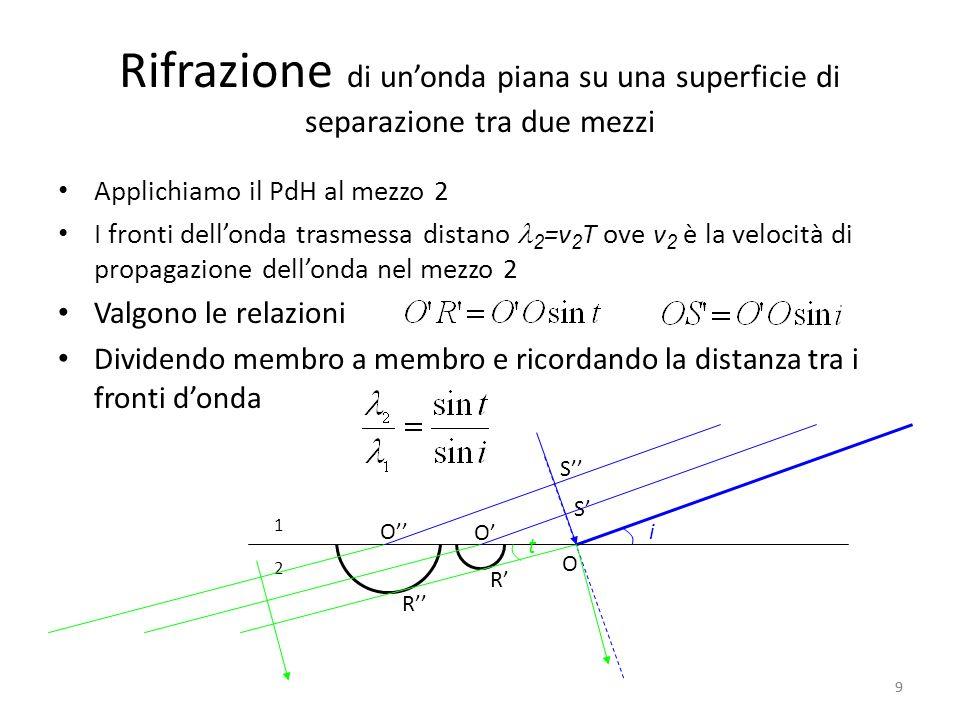 Rifrazione di unonda piana su una superficie di separazione tra due mezzi Esprimendo la lunghezza donda in termini di velocità Il rapporto a primo membro non dipende dagli angoli, ma solo dalla natura dei due mezzi, quindi Cioè la teoria ondulatoria della luce prevede che la velocità sia minore nel mezzo relativo al minore dei due angoli i, t cioè nel mezzo con indice di rifrazione maggiore 10