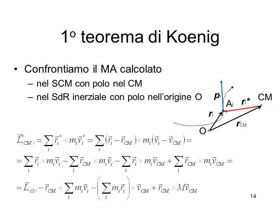 1 o teorema di Koenig Il 2 o e 4 o termine sono uguali e opposti; il 3 o termine e` il MA del CM nel SdR inerziale La relazione puo` essere letta anche Il MA di un corpo in un SdR inerziale e` uguale al MA del sistema rispetto al CM, calcolato nel SCM piu` il MA del CM nel sistema inerziale 15