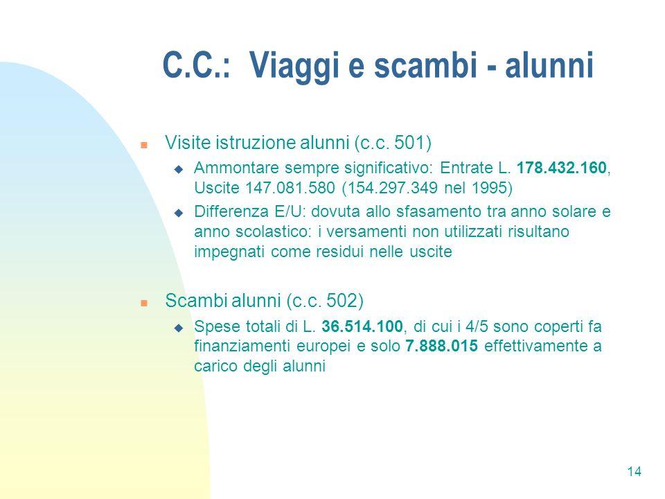 14 C.C.: Viaggi e scambi - alunni Visite istruzione alunni (c.c.