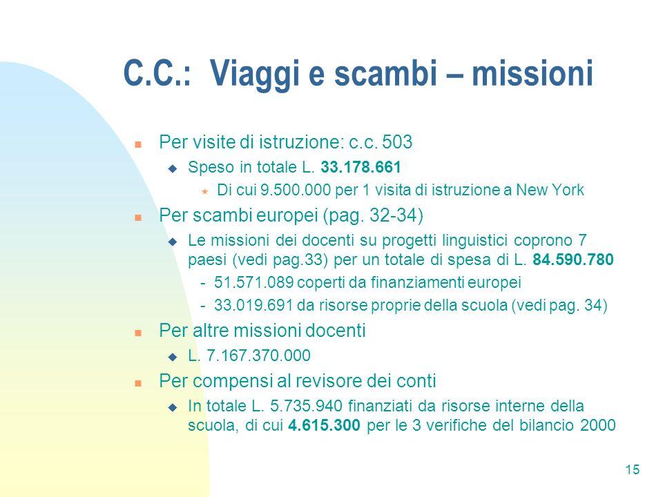 15 C.C.: Viaggi e scambi – missioni Per visite di istruzione: c.c.
