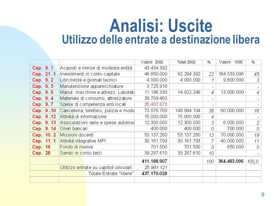 9 Analisi: Uscite Utilizzo delle entrate a destinazione libera