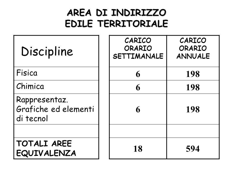 AREA DI INDIRIZZO EDILE TERRITORIALE Discipline CARICO ORARIO SETTIMANALE CARICO ORARIO ANNUALE Fisica 6198 Chimica 6198 Rappresentaz.