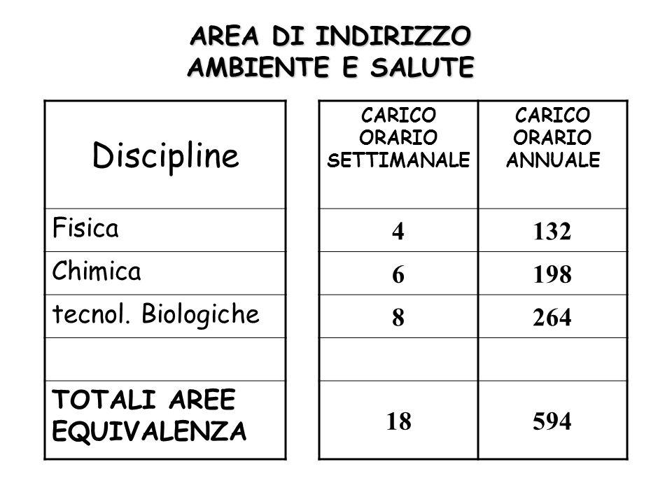 AREA DI INDIRIZZO AMBIENTE E SALUTE Discipline CARICO ORARIO SETTIMANALE CARICO ORARIO ANNUALE Fisica 4132 Chimica 6198 tecnol.