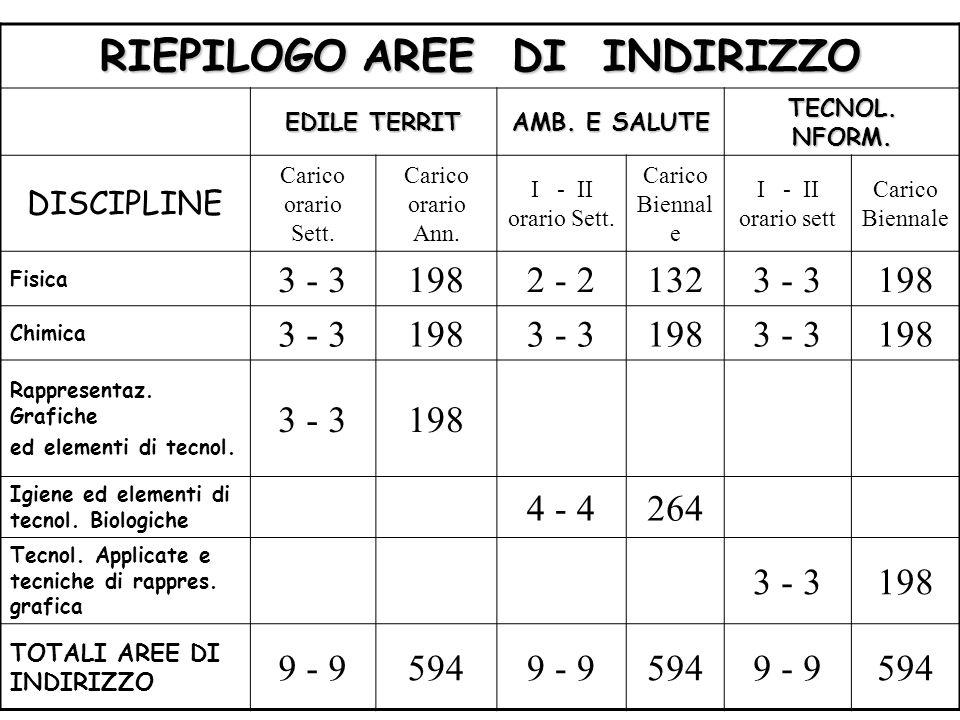 RIEPILOGO AREE DI INDIRIZZO EDILE TERRIT AMB. E SALUTE TECNOL.