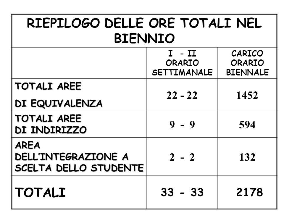 RIEPILOGO DELLE ORE TOTALI NEL BIENNIO I - II ORARIO SETTIMANALE CARICO ORARIO BIENNALE TOTALI AREE DI EQUIVALENZA 22 - 221452 TOTALI AREE DI INDIRIZZO 9 - 9594 AREA DELLINTEGRAZIONE A SCELTA DELLO STUDENTE 2 - 2132 TOTALI 33 - 33 2178