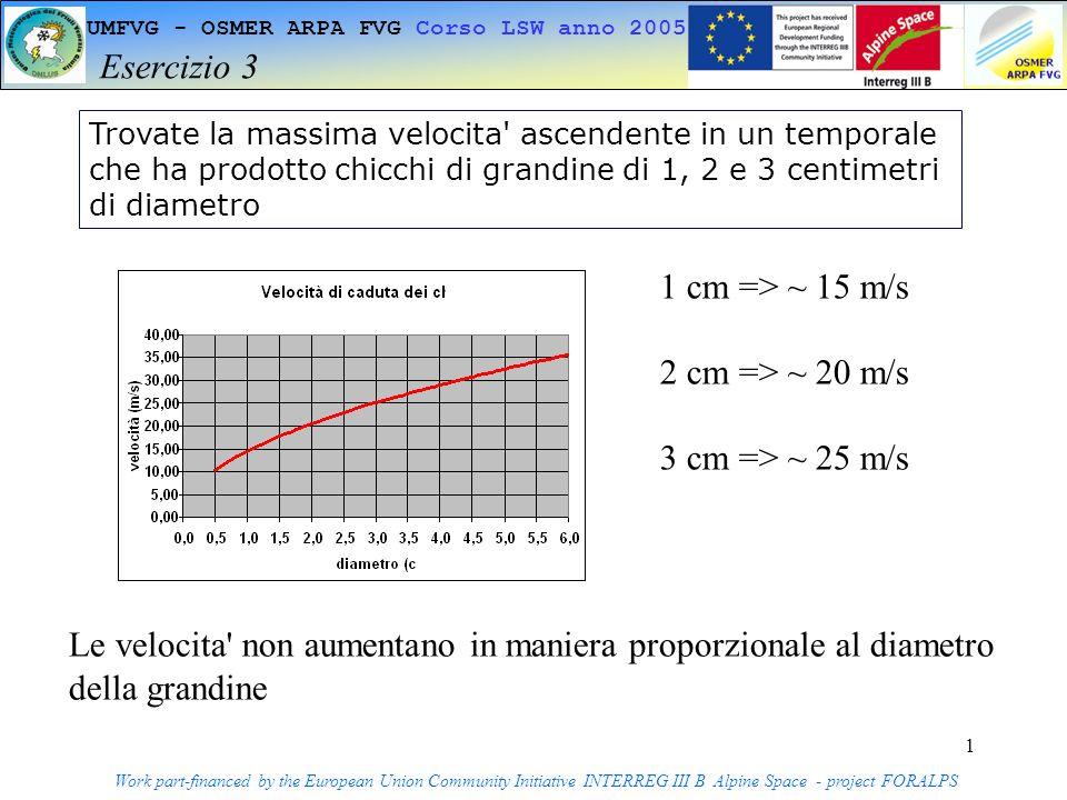 1 UMFVG - OSMER ARPA FVG Corso LSW anno 2005 Esercizio 3 Work part-financed by the European Union Community Initiative INTERREG III B Alpine Space - project FORALPS Trovate la massima velocita ascendente in un temporale che ha prodotto chicchi di grandine di 1, 2 e 3 centimetri di diametro 1 cm => ~ 15 m/s 2 cm => ~ 20 m/s 3 cm => ~ 25 m/s Le velocita non aumentano in maniera proporzionale al diametro della grandine