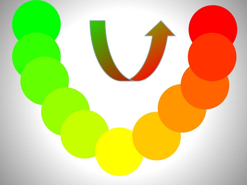 Comunque si combinino il rosso e il verde, non si riesce ad ottenere il blu. ????
