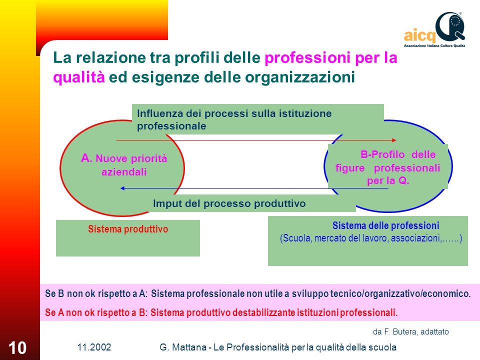 11.2002G. Mattana - Le Professionalità per la qualità della scuola 10 La relazione tra profili delle professioni per la qualità ed esigenze delle orga