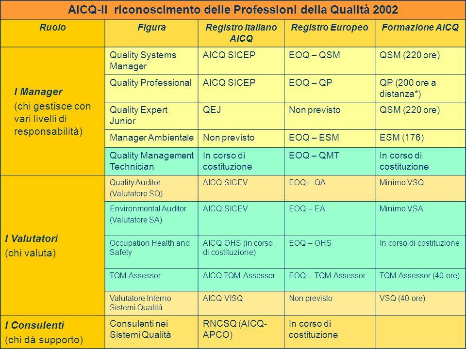 11.2002G. Mattana - Le Professionalità per la qualità della scuola 30 AICQ-Il riconoscimento delle Professioni della Qualità 2002 RuoloFiguraRegistro