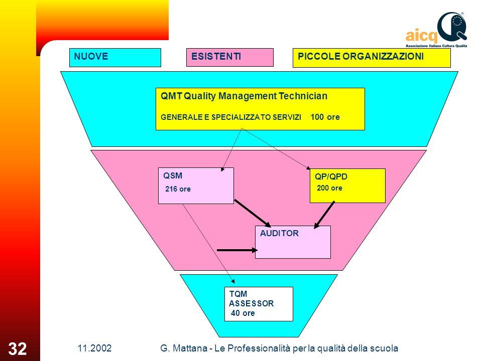 11.2002G. Mattana - Le Professionalità per la qualità della scuola 32 AUDITOR QSM 216 ore QP/QPD 200 ore QMT Quality Management Technician GENERALE E