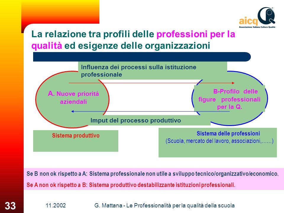 11.2002G. Mattana - Le Professionalità per la qualità della scuola 33 La relazione tra profili delle professioni per la qualità ed esigenze delle orga