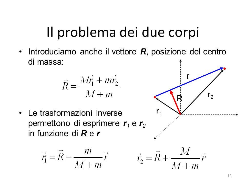 Il problema dei due corpi Introduciamo anche il vettore R, posizione del centro di massa: r1r1 r2r2 r R Le trasformazioni inverse permettono di esprim