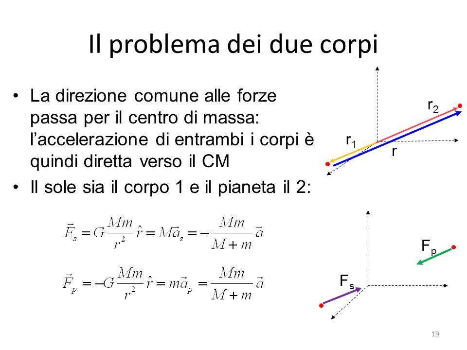 Il problema dei due corpi La direzione comune alle forze passa per il centro di massa: laccelerazione di entrambi i corpi è quindi diretta verso il CM