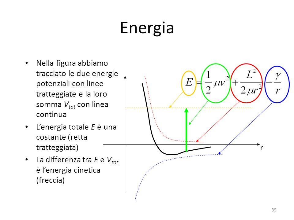 Energia Nella figura abbiamo tracciato le due energie potenziali con linee tratteggiate e la loro somma V tot con linea continua Lenergia totale E è u