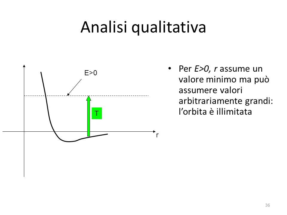 Analisi qualitativa Per E>0, r assume un valore minimo ma può assumere valori arbitrariamente grandi: lorbita è illimitata r E>0 T 36