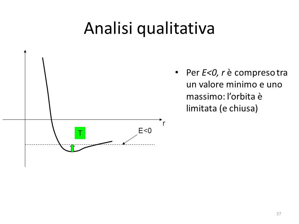 Analisi qualitativa Per E<0, r è compreso tra un valore minimo e uno massimo: lorbita è limitata (e chiusa) r E<0 T 37
