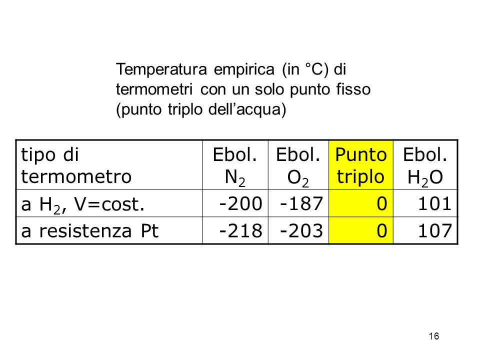 tipo di termometro Ebol. N 2 Ebol. O 2 Punto triplo Ebol. H 2 O a H 2, V=cost.-200-1870101 a resistenza Pt-218-2030107 Temperatura empirica (in °C) di