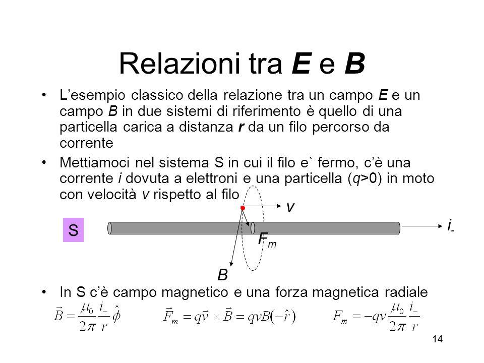 14 Relazioni tra E e B Lesempio classico della relazione tra un campo E e un campo B in due sistemi di riferimento è quello di una particella carica a